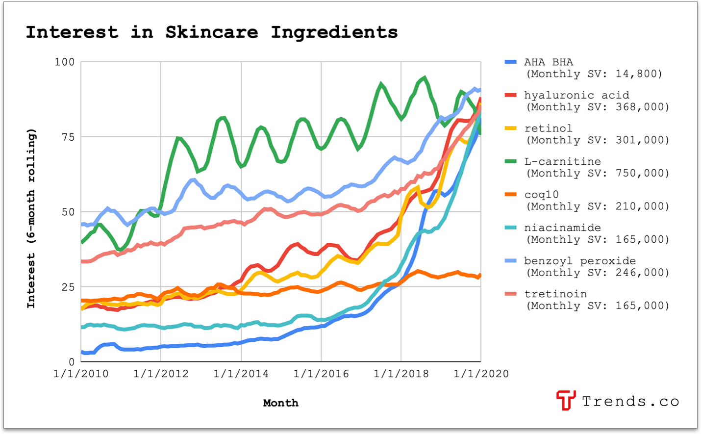 Interest in Skincare Ingredients signal