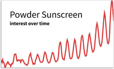 Powder Sunscreen graph