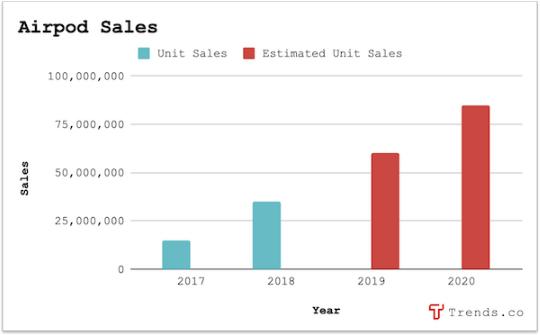 Airpod sales chart
