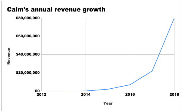 Annual Revenue from 2012 to 2018