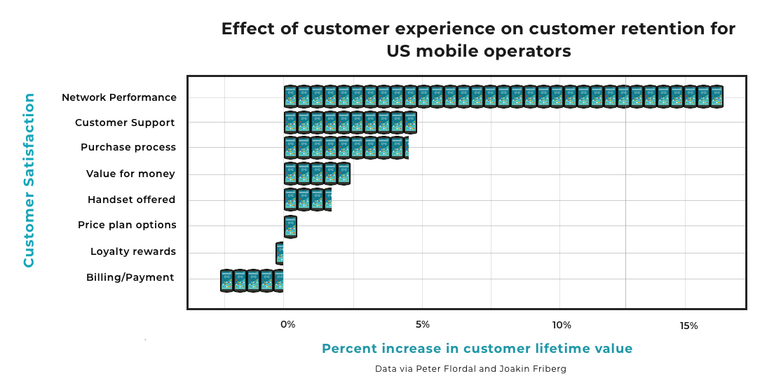 Chart showing provider customer service relationship with customer retention