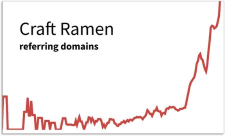 Craft Ramen Signal