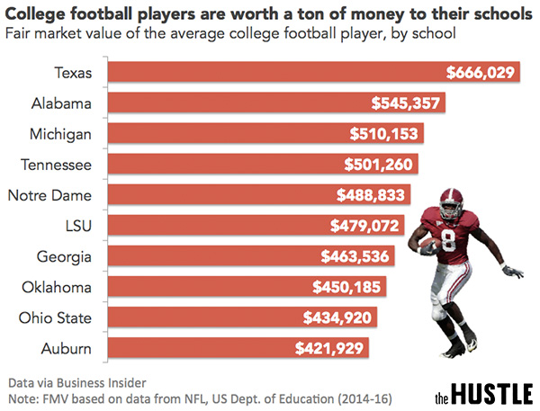 should football players at the university of alabama be paid to play Don't let the hype about alabama vs georgia in the college football national championship obscure a much deeper problem in college sports this could be the last college football championship game .