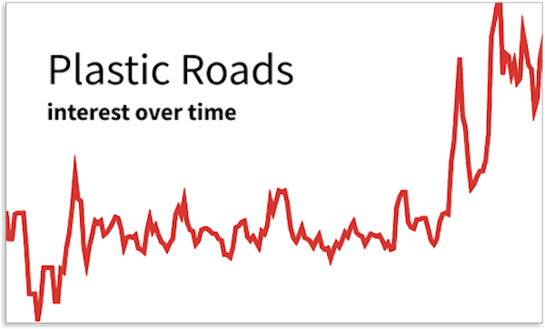 plastic roads Trends Signal