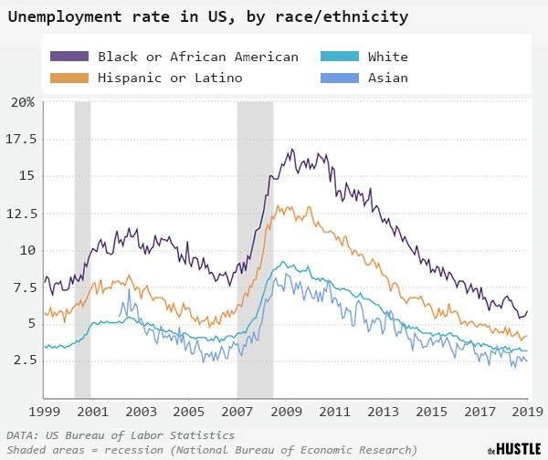 Unemployment rate in US, by race/ethnicity graph